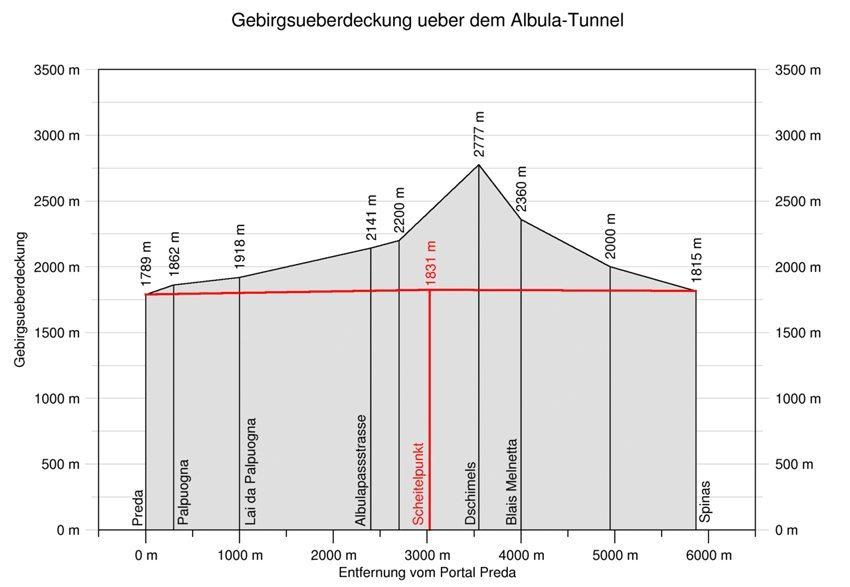 Gebirgsüberlagerung über dem Albula-Eisenbahntunnel in der Schweiz (Bild: Markus Schweiss, Wikimedia, CC)
